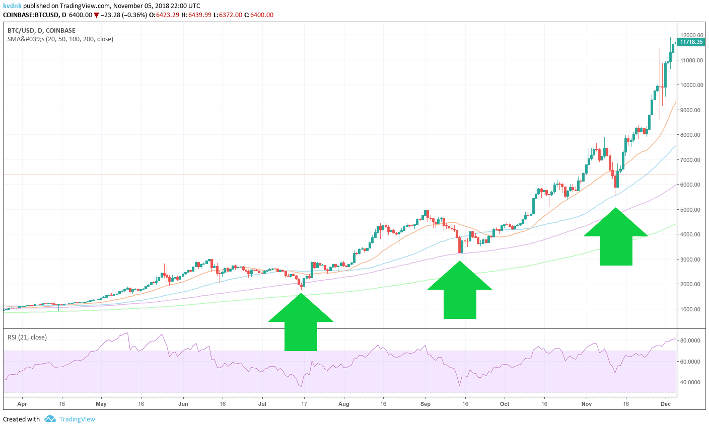 SMA support levels