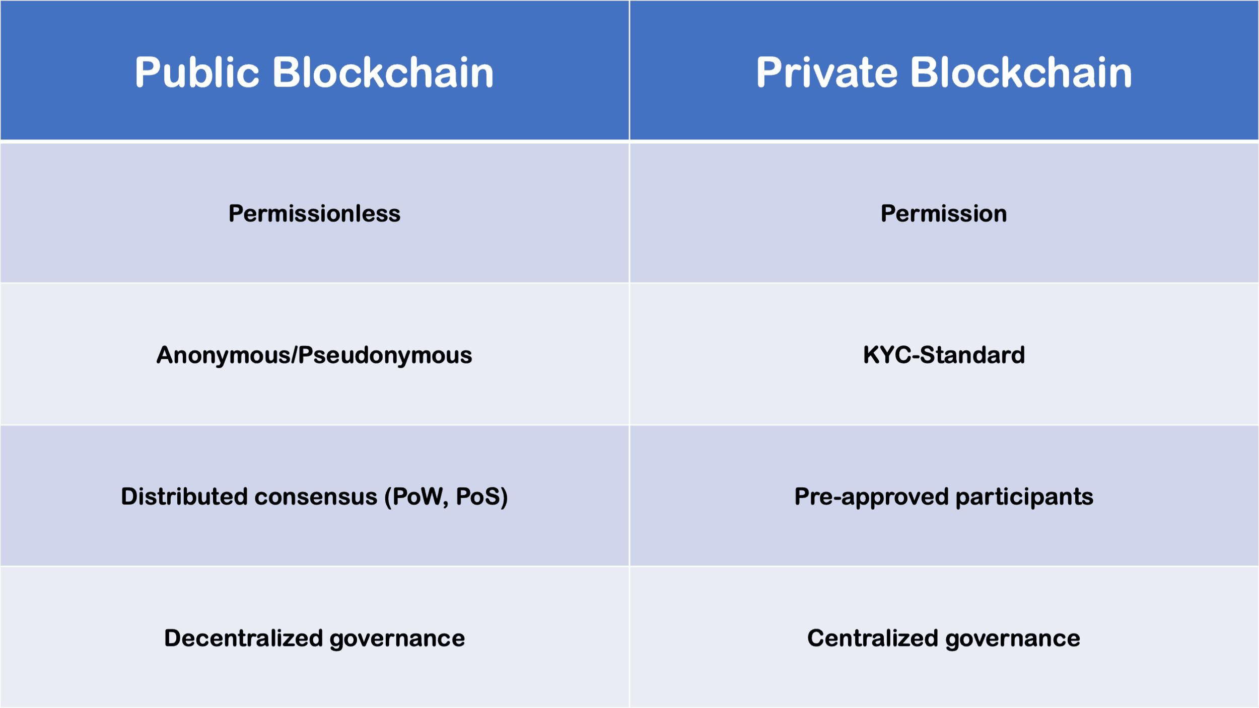 Public Blockchain vs. Private Blockchain Infographic