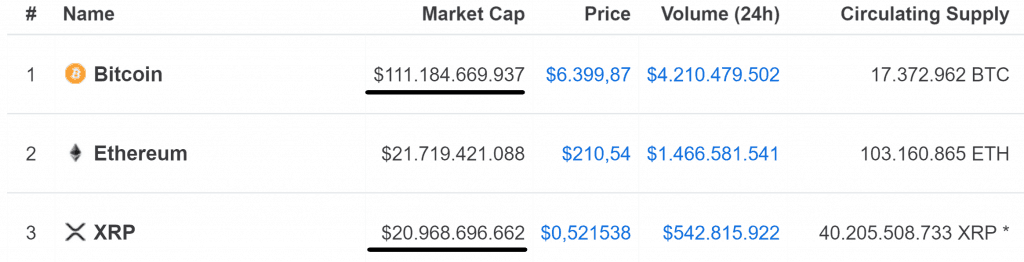 Marketcap from Bitcoin and Ripple