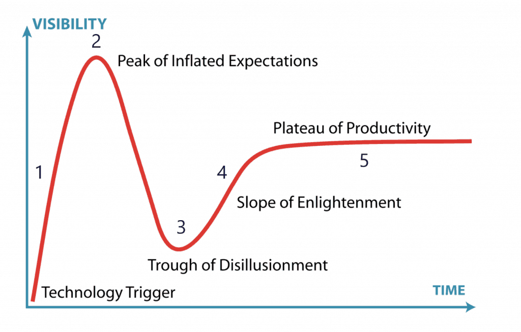 Technology and Crypto Cycle