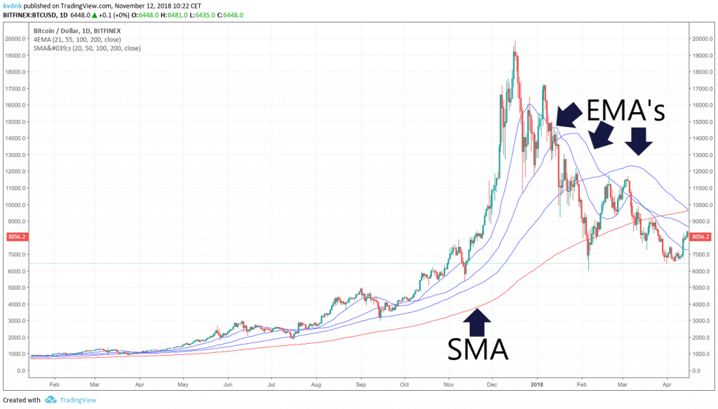 TradingView EMA from Bitcoin in 2017 and 2018