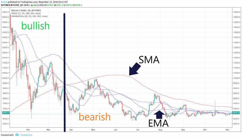 TradingView EMA from Bitcoin in 2018