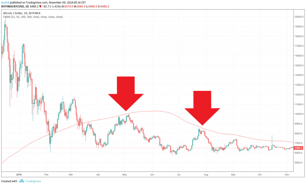 SMA Resistance Level from Bitcoin